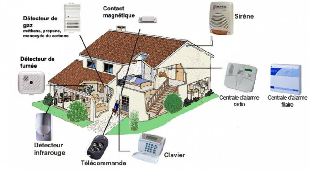 Installer une alarme pour se prot ger for Alarme domotique maison